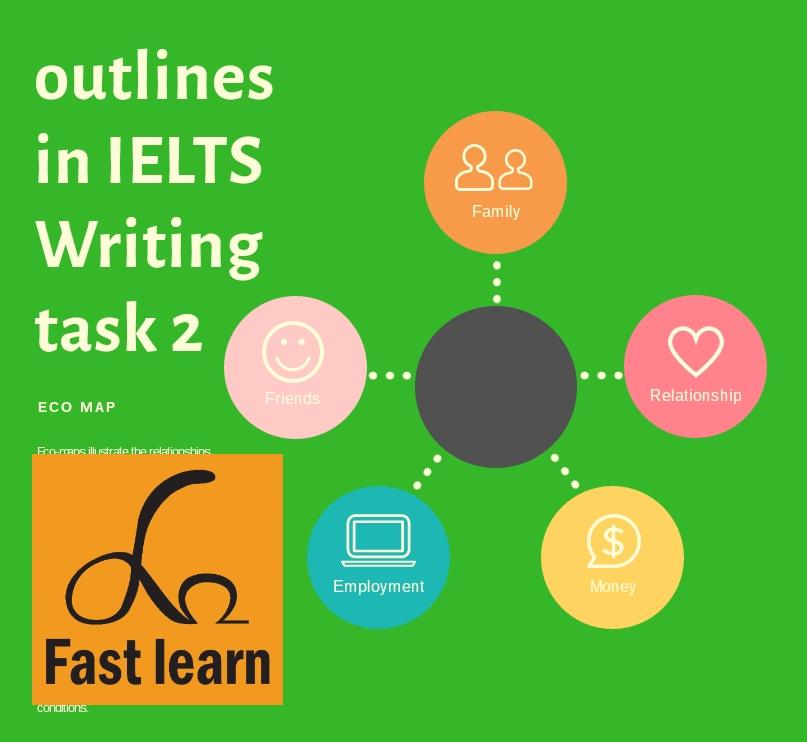 lập dàn ý trong ielts writing task 2
