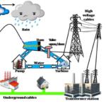 diagram description 5 - hydropower production and transmission